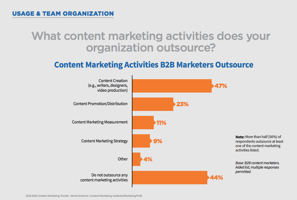 content marketing outsourced