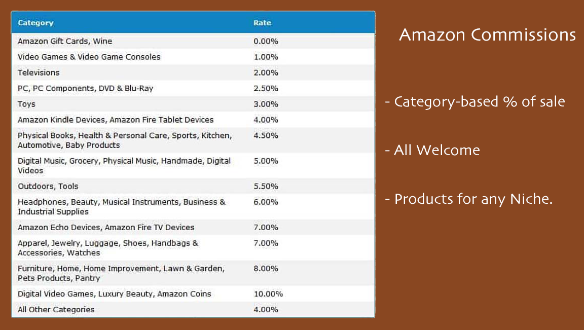 amazon affiliate rate card
