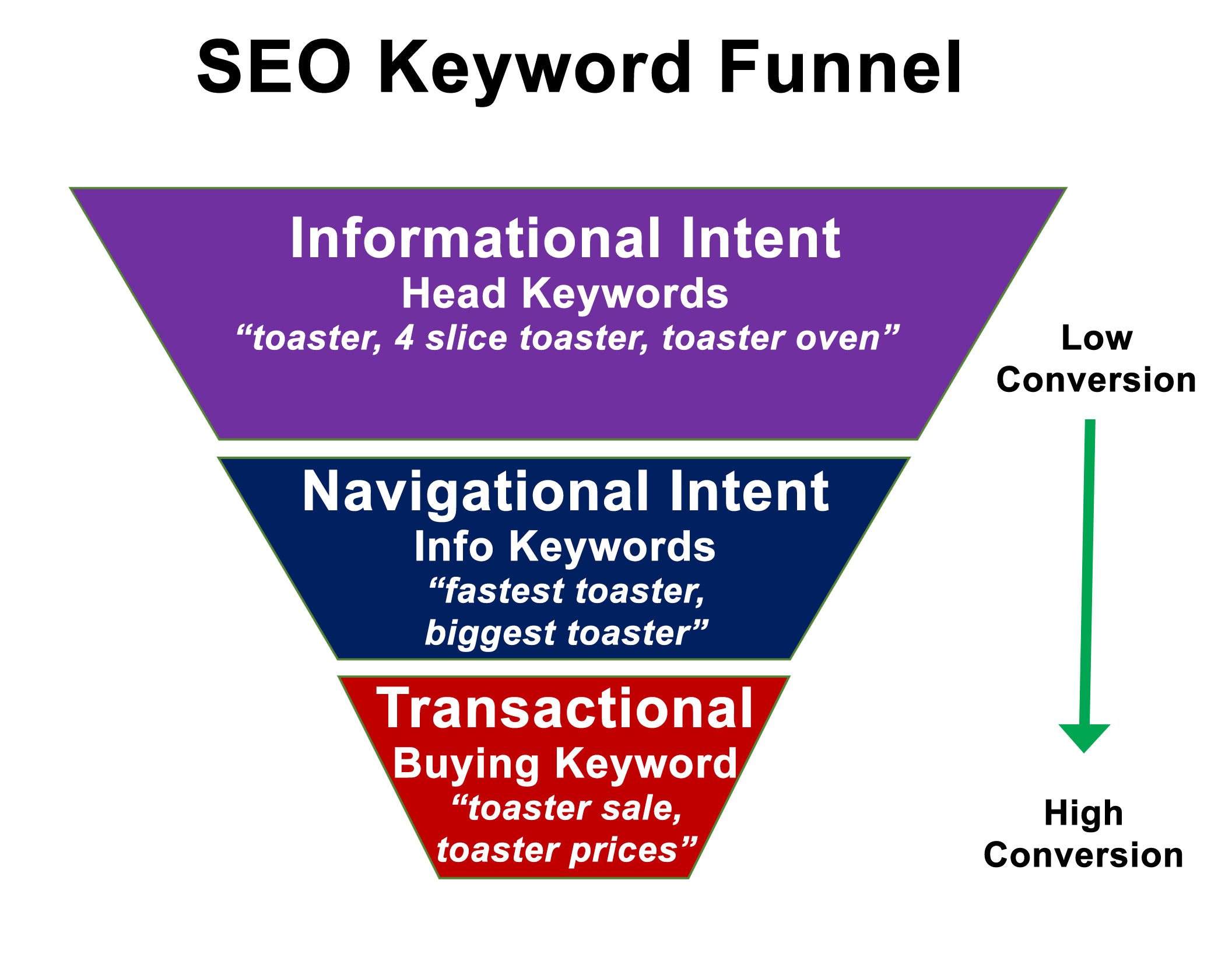 SEO Keyword Conversion Funnel