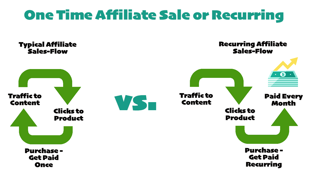 one-time vs. recurring affiliate commissions