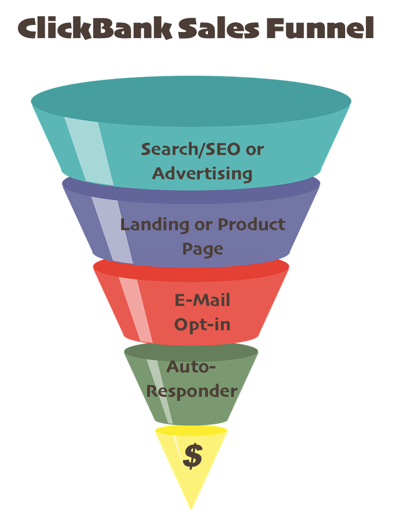 clickbank sales funnel