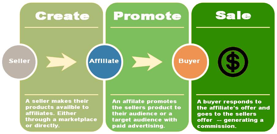 affiliate dealflow