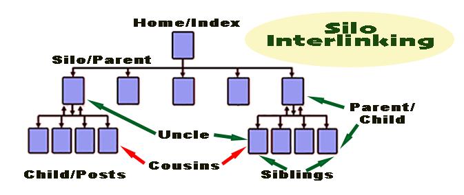 SEO Silo Internal Linking