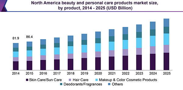 beauty industry size