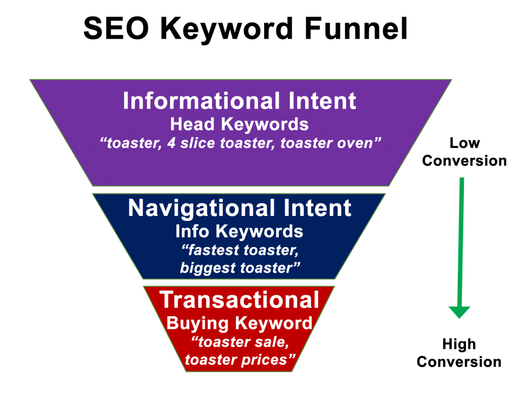buying-intent-keywords-for-affiliates