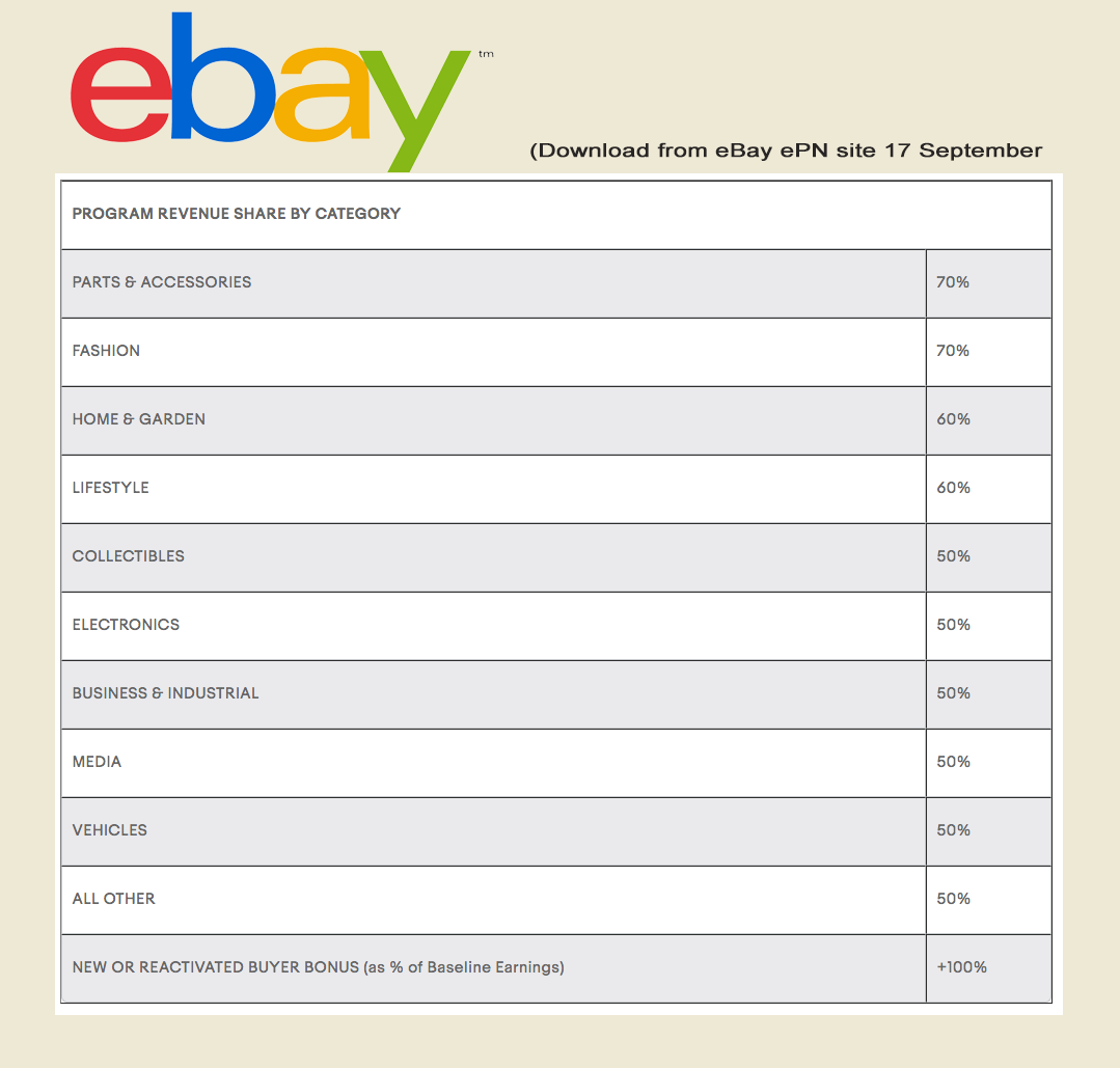 eBay ePN Affiliate Rate Card