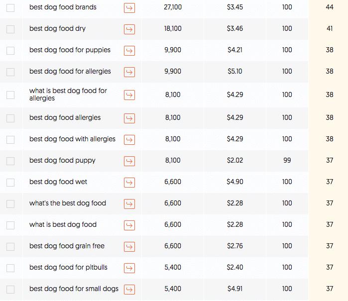 less competitive dog food keywords