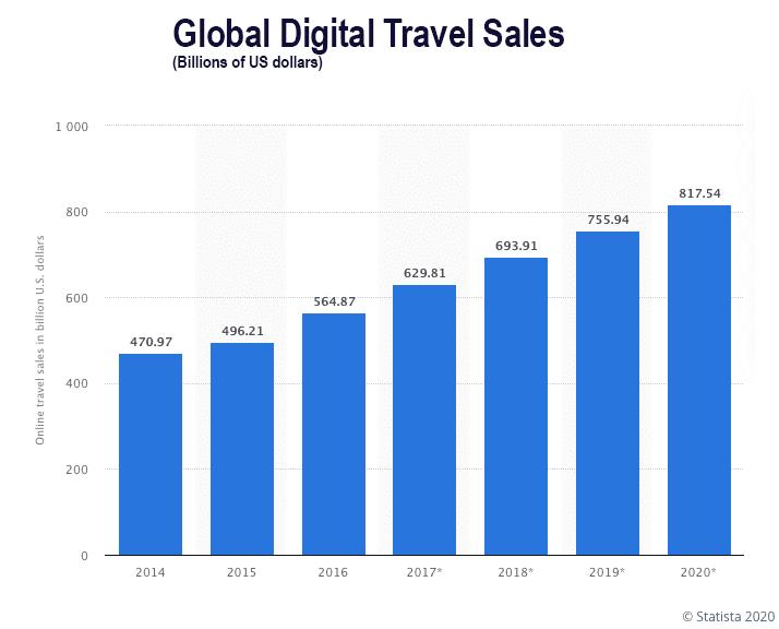online travel sales