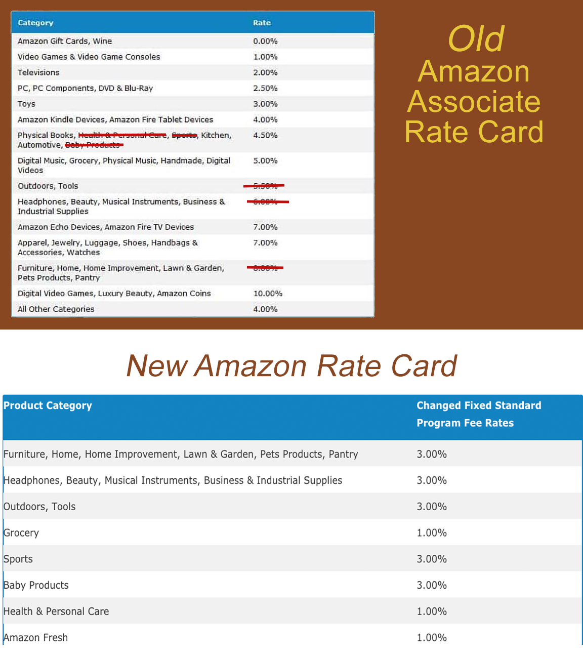 Amazon affiliate commission rate card