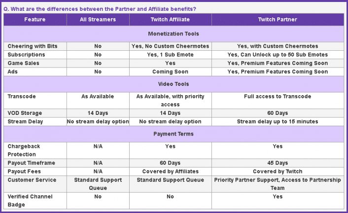 twitch-affiliate-vs-partner