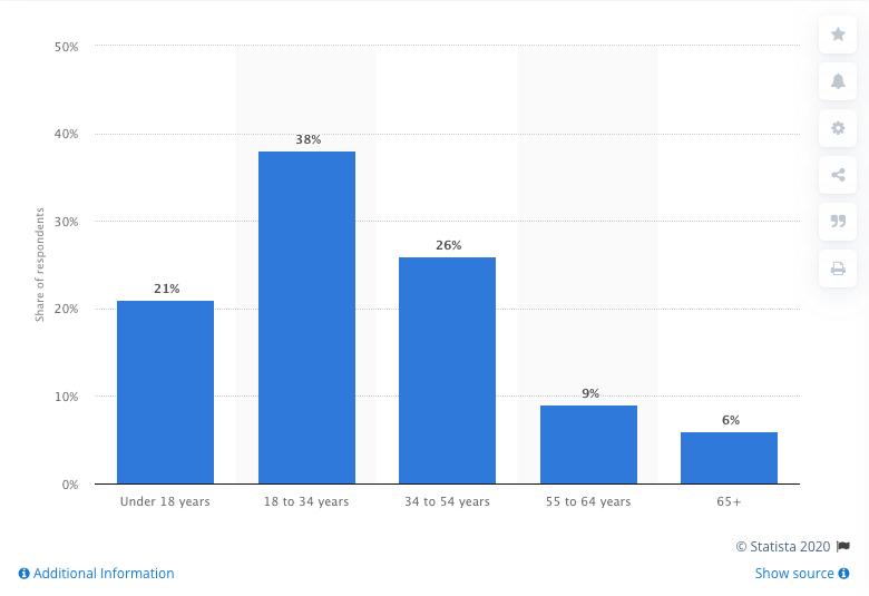 online gaming demographics