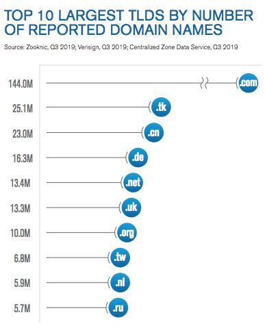 number of registered domains