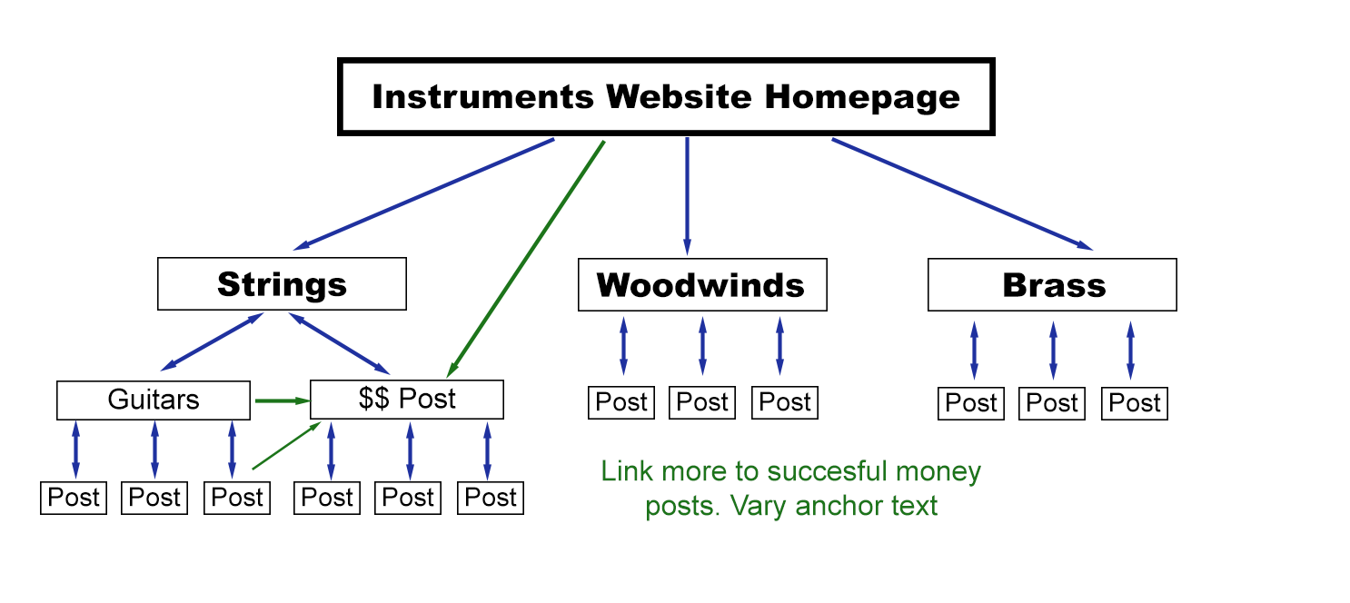 Silo linking: send extra links to best money pages