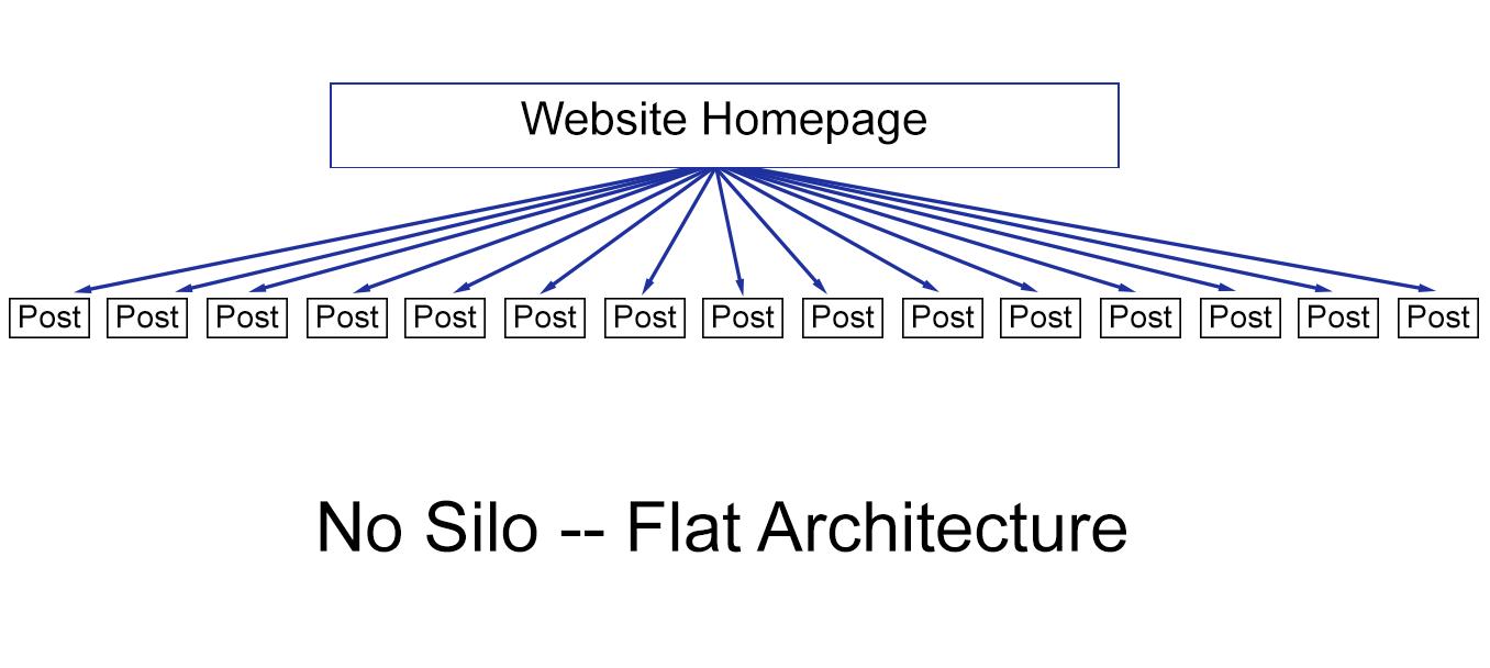 Affiliate site no silo