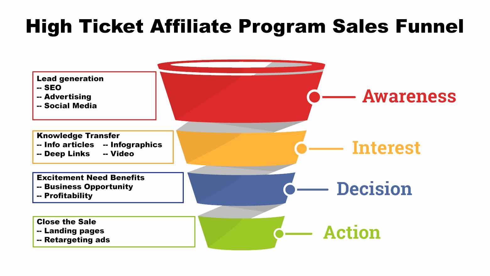 Sales Funnel Affiliate